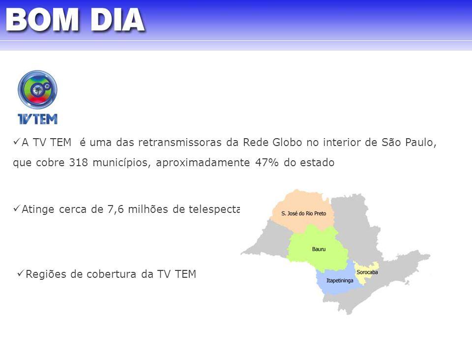 A TV TEM é uma das retransmissoras da Rede Globo no interior de São Paulo, que cobre 318 municípios, aproximadamente 47% do estado Regiões de cobertur