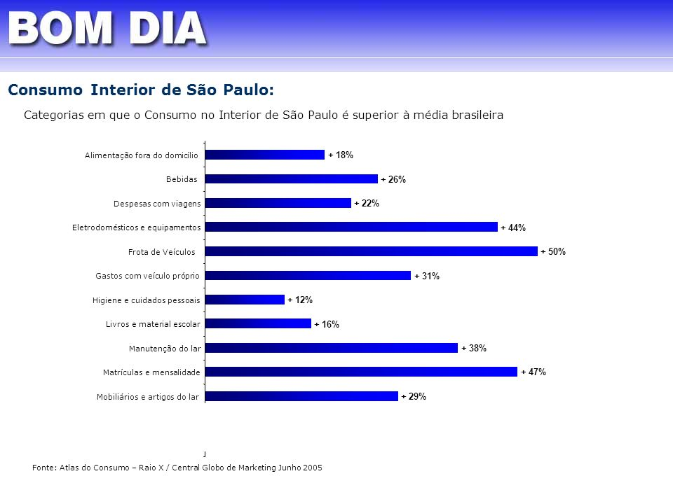 + 28% + 29% + 47% + 38% + 16% + 12% + 31% + 50% + 44% + 22% + 26% + 18% Alimentação fora do domicílio Bebidas Despesas com viagens Eletrodomésticos e