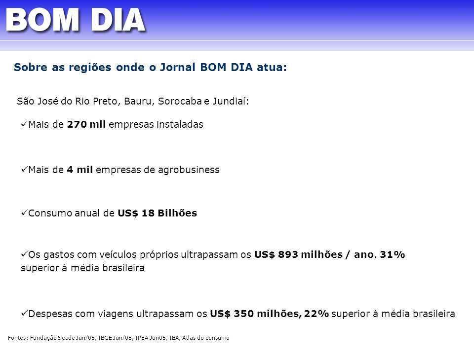 Sobre as regiões onde o Jornal BOM DIA atua: São José do Rio Preto, Bauru, Sorocaba e Jundiaí: Mais de 270 mil empresas instaladas Consumo anual de US