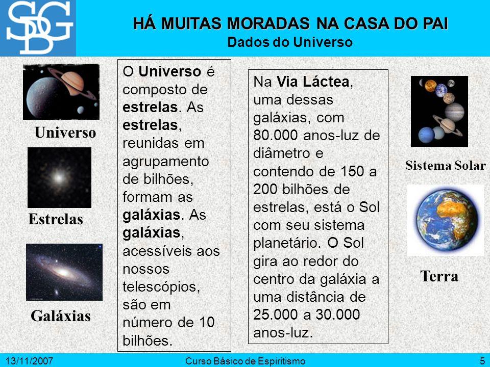 13/11/2007Curso Básico de Espiritismo5 HÁ MUITAS MORADAS NA CASA DO PAI Dados do Universo O Universo é composto de estrelas. As estrelas, reunidas em