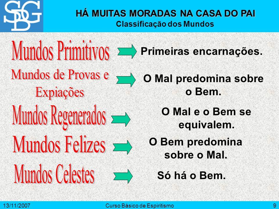 13/11/2007Curso Básico de Espiritismo10 HÁ MUITAS MORADAS NA CASA DO PAI Mundos Primitivos I I nteligência rudimentar.