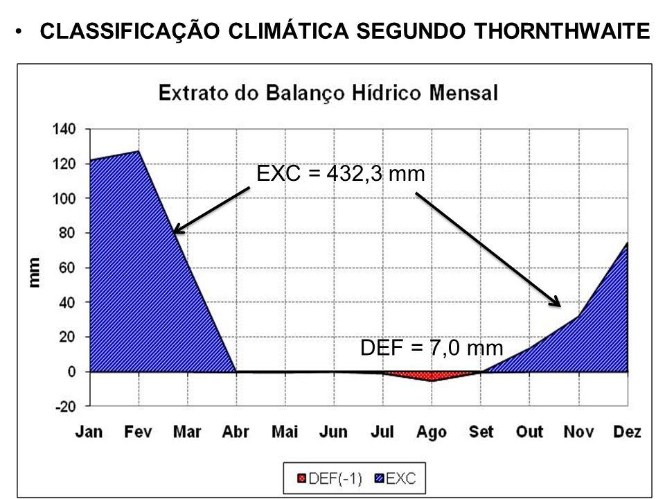 CLASSIFICAÇÃO CLIMÁTICA SEGUNDO THORNTHWAITE DEF = 7,0 mm EXC = 432,3 mm