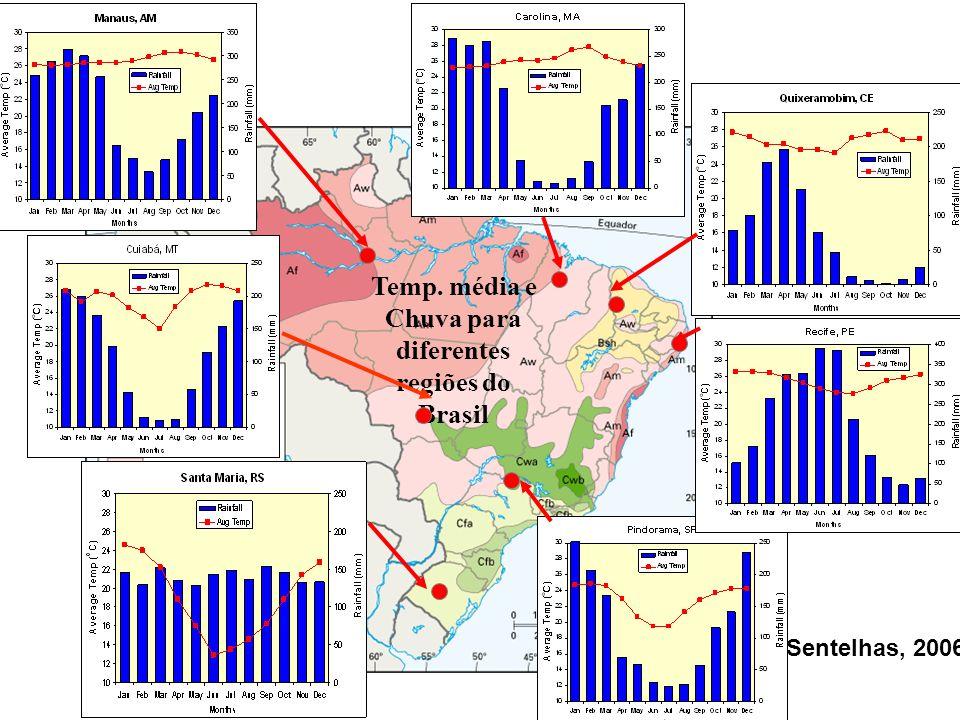 Temp. média e Chuva para diferentes regiões do Brasil Sentelhas, 2006