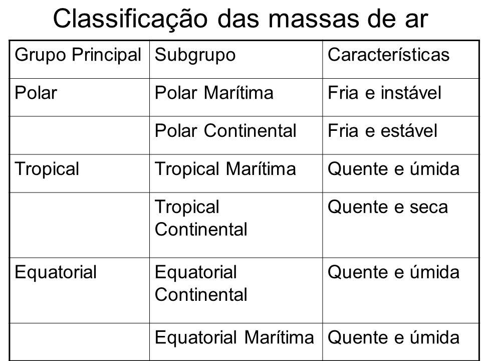 Massas de ar que atuam no Brasil Massa equatorial atlântica (mEa) Quente úmida (Região Norte e parte do NE) Massa equatorial continental (mEc) Quente e úmida (Região Norte e parte do CO) Massa Tropical Atlântica (mTa) Quente e úmida (litoral do SE do Brasil) Massa Tropical Continental (mTc) Quente e seca (Chaco paraguaio e oeste paulista) Massa Polar Atlântica (mPa) Fria e instável (Centro – Sul do Brasil no inverno)