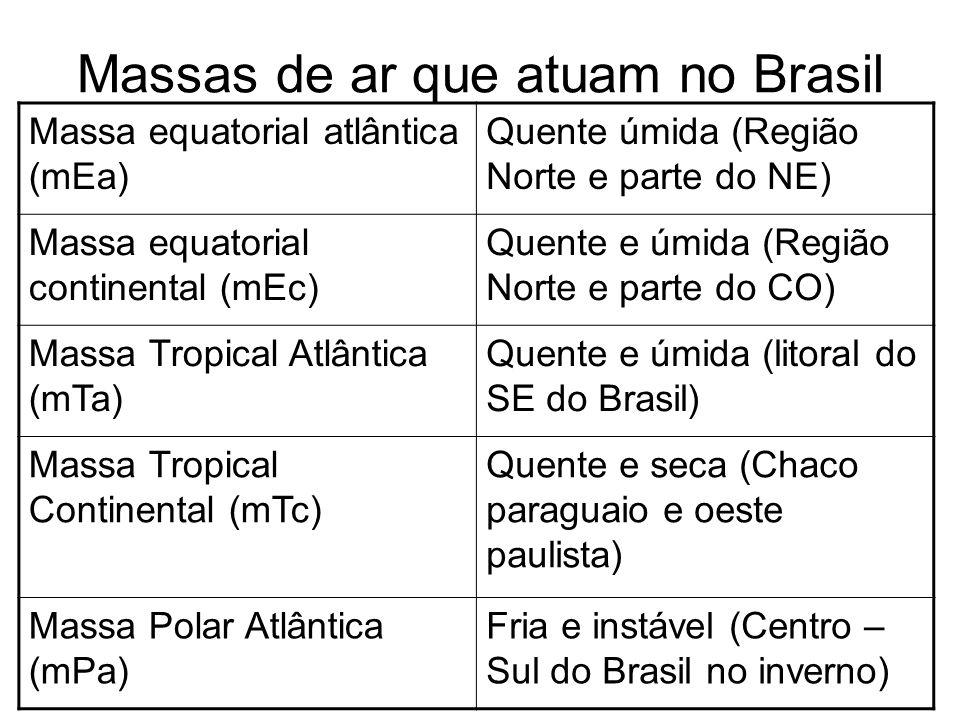 Massas de ar que atuam no Brasil Massa equatorial atlântica (mEa) Quente úmida (Região Norte e parte do NE) Massa equatorial continental (mEc) Quente