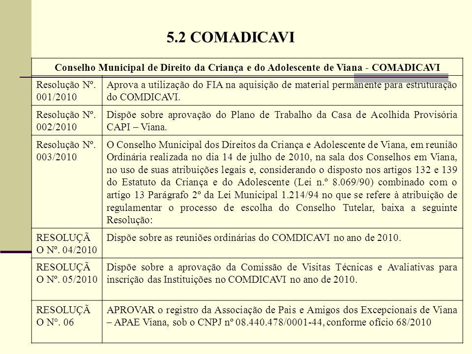 5.2 COMADICAVI Conselho Municipal de Direito da Criança e do Adolescente de Viana - COMADICAVI Resolução Nº. 001/2010 Aprova a utilização do FIA na aq
