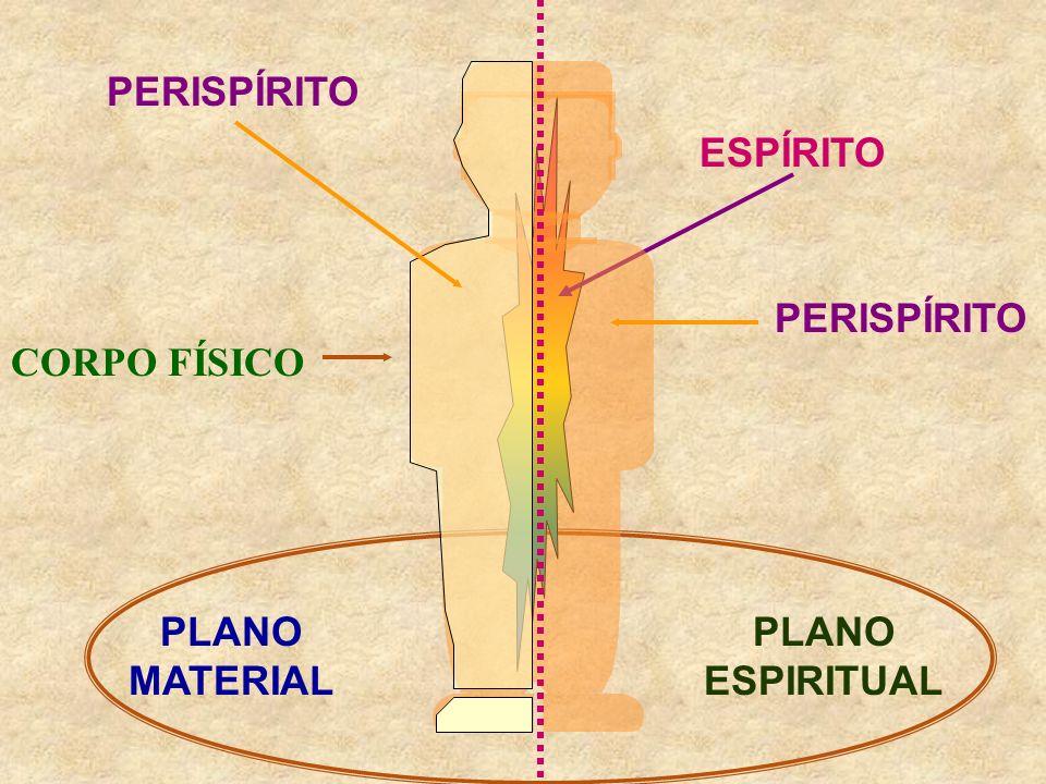 ESPÍRITO PLANO MATERIAL PLANO ESPIRITUAL CORPO FÍSICO PERISPÍRITO