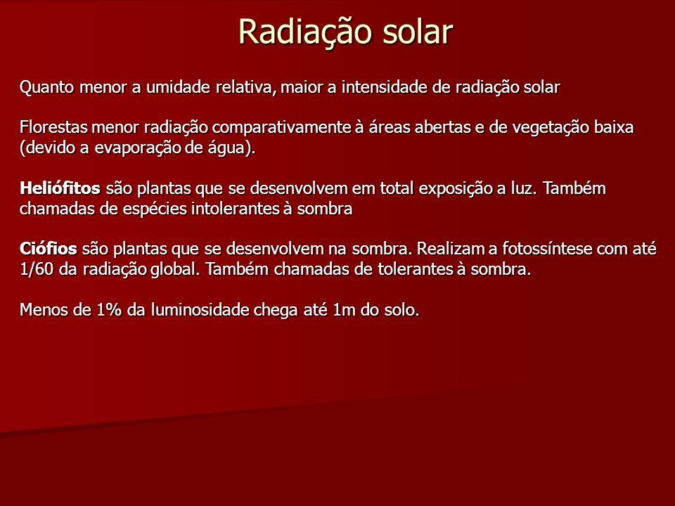 Radiação solar Quanto menor a umidade relativa, maior a intensidade de radiação solar Florestas menor radiação comparativamente à áreas abertas e de v