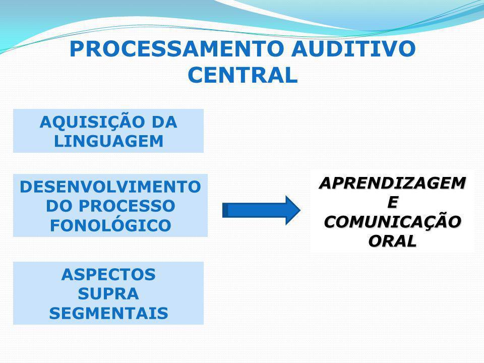 PROCESSAMENTO AUDITIVO CENTRAL AQUISIÇÃO DA LINGUAGEM DESENVOLVIMENTO DO PROCESSO FONOLÓGICO ASPECTOS SUPRA SEGMENTAIS APRENDIZAGEME COMUNICAÇÃO ORAL