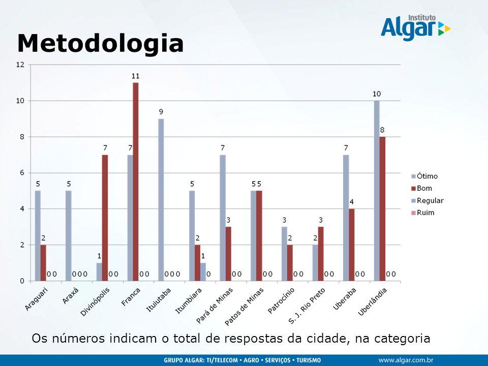 Metodologia Os números indicam o total de respostas da cidade, na categoria