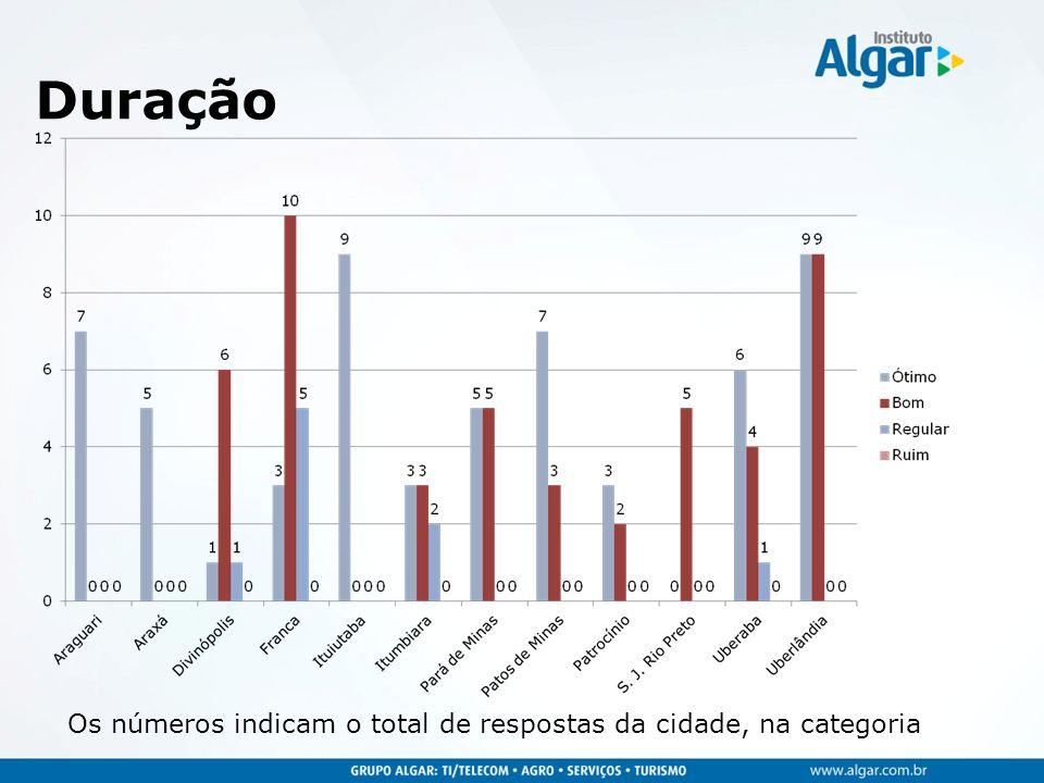 Duração Os números indicam o total de respostas da cidade, na categoria