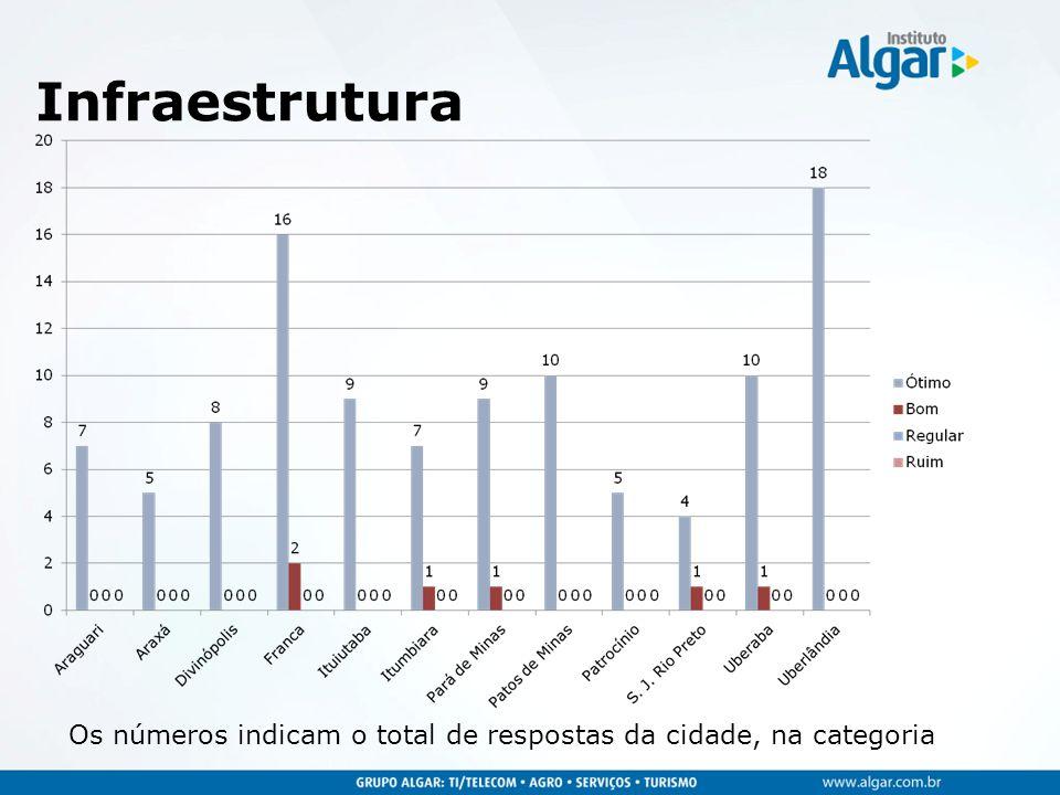 Infraestrutura Os números indicam o total de respostas da cidade, na categoria