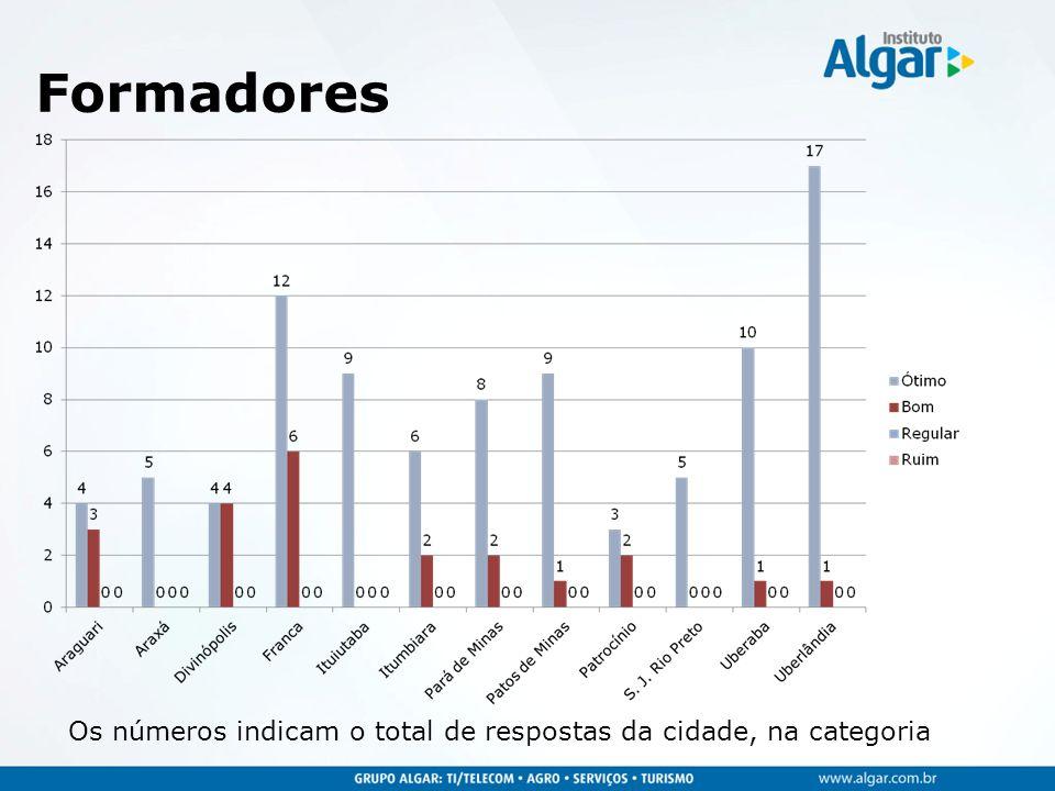 Formadores Os números indicam o total de respostas da cidade, na categoria