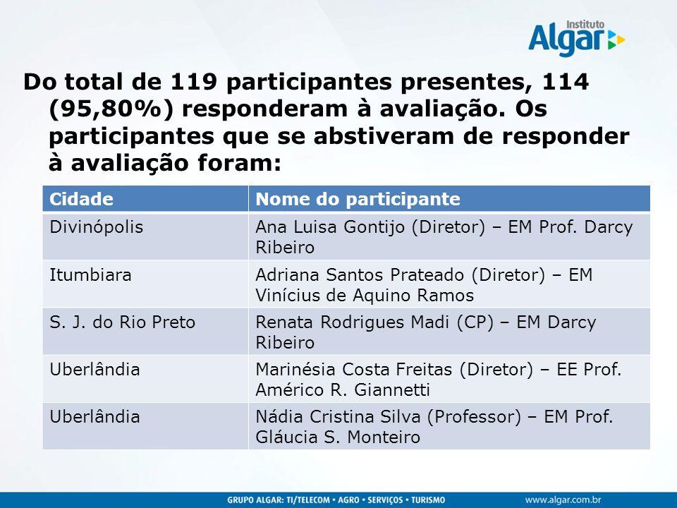 Do total de 119 participantes presentes, 114 (95,80%) responderam à avaliação.