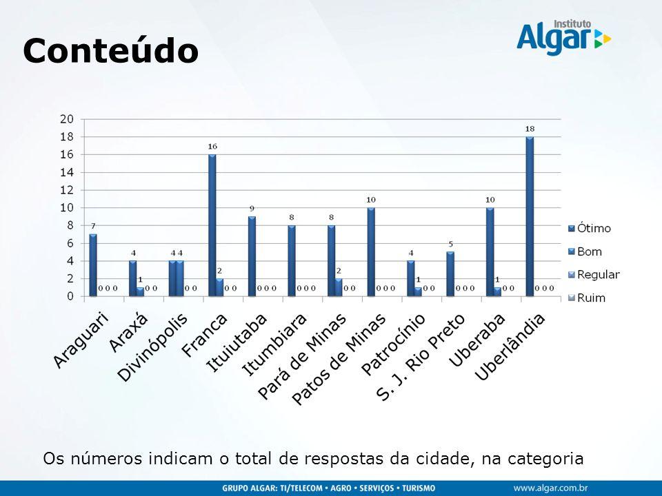Conteúdo Os números indicam o total de respostas da cidade, na categoria