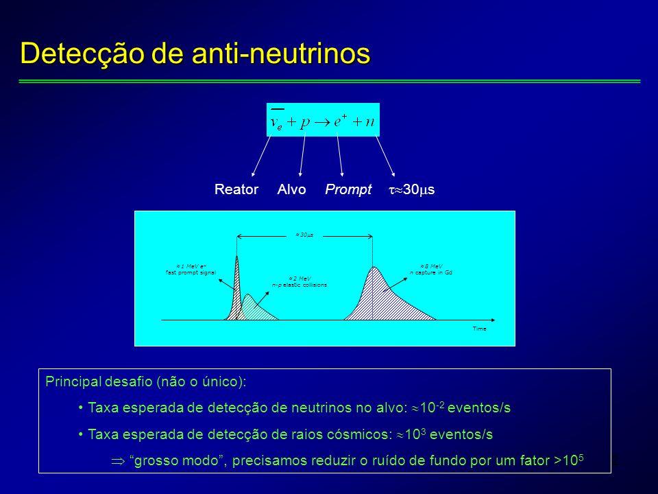 2 Detecção de anti-neutrinos Principal desafio (não o único): Taxa esperada de detecção de neutrinos no alvo: 10 -2 eventos/s Taxa esperada de detecção de raios cósmicos: 10 3 eventos/s grosso modo, precisamos reduzir o ruído de fundo por um fator >10 5 ReatorAlvoPrompt 30 s 1 MeV e + fast prompt signal 2 MeV n-p elastic collisions 8 MeV n capture in Gd 30s Time