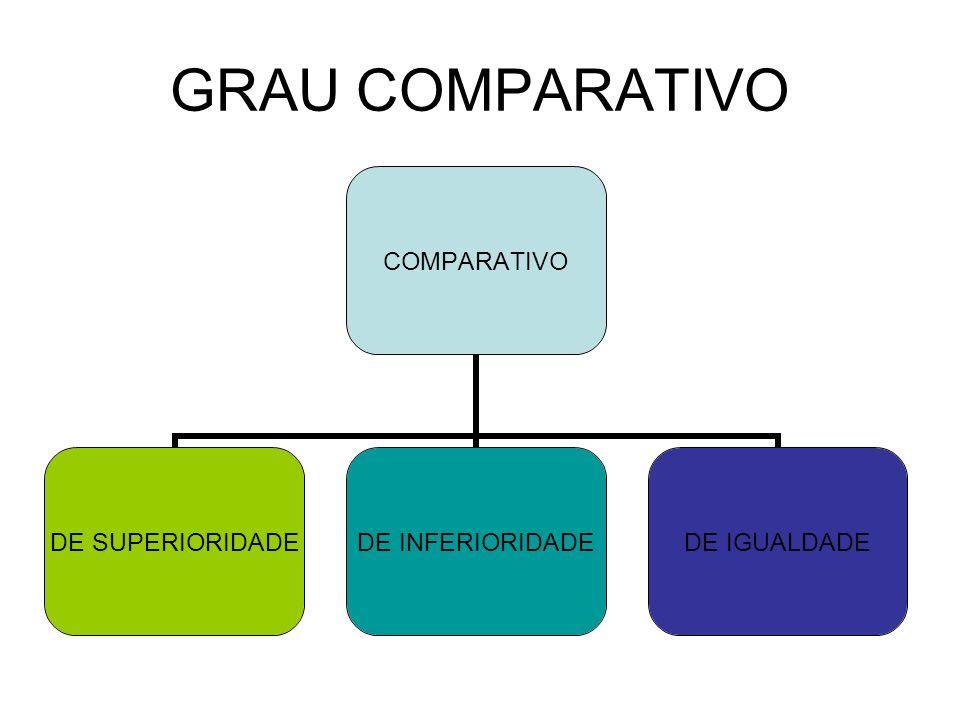 GRAU COMPARATIVO COMPARATIVO DE SUPERIORIDADE DE INFERIORIDADE DE IGUALDADE