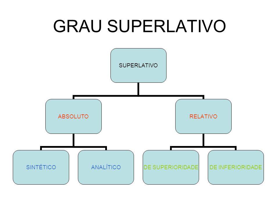 GRAU SUPERLATIVO SUPERLATIVO ABSOLUTO SINTÉTICOANALÍTICO RELATIVO DE SUPERIORIDADE DE INFERIORIDADE