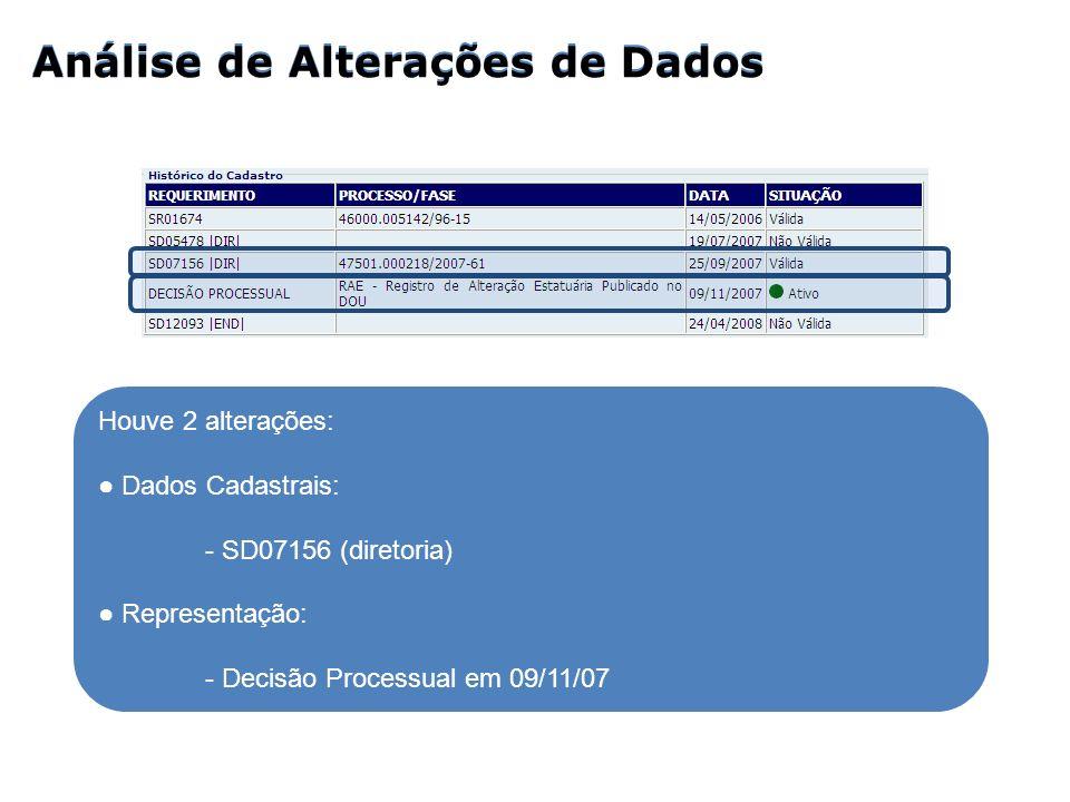 Análise de Alterações de Dados Houve 2 alterações: Dados Cadastrais: - SD07156 (diretoria) Representação: - Decisão Processual em 09/11/07