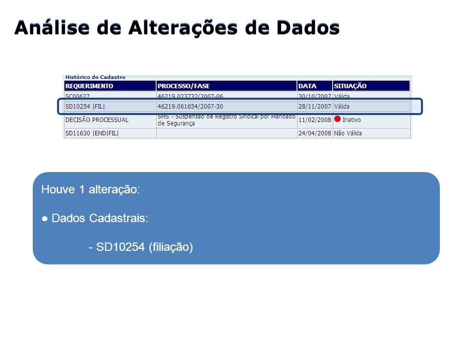Análise de Alterações de Dados Houve 1 alteração: Dados Cadastrais: - SD10254 (filiação)