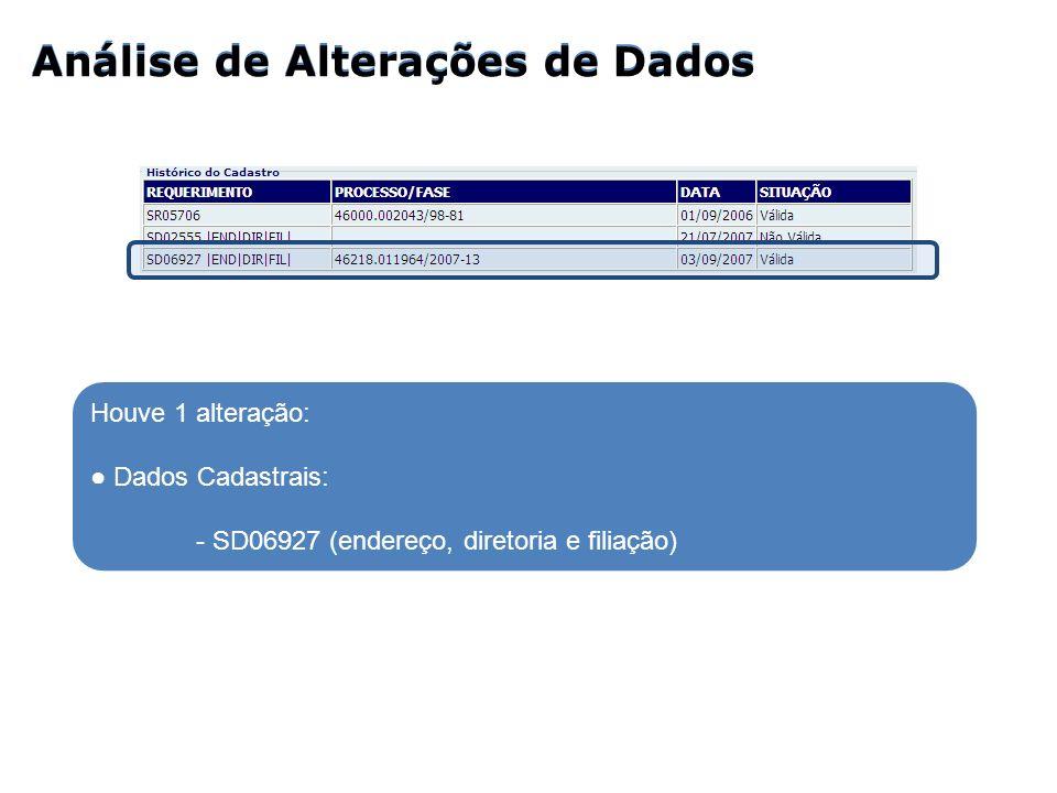 Análise de Alterações de Dados Houve 1 alteração: Dados Cadastrais: - SD06927 (endereço, diretoria e filiação)
