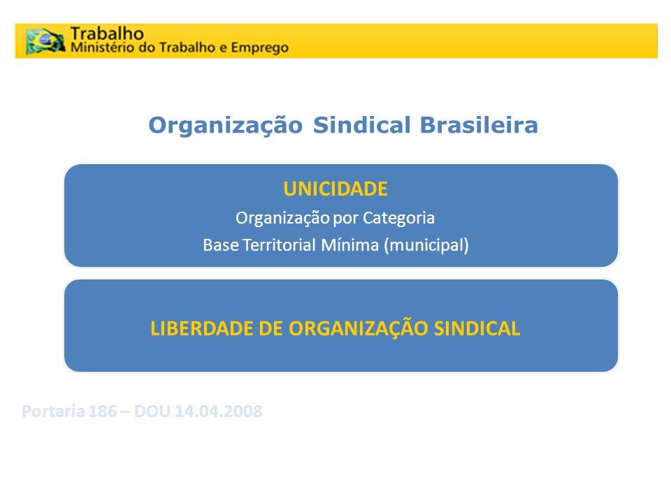 Evolução dos Normativos C.F./88 UNICIDADE Organização por Categoria Base Territorial Mínima (municipal) LIBERDADE DE ORGANIZAÇÃO SINDICAL Portaria 186