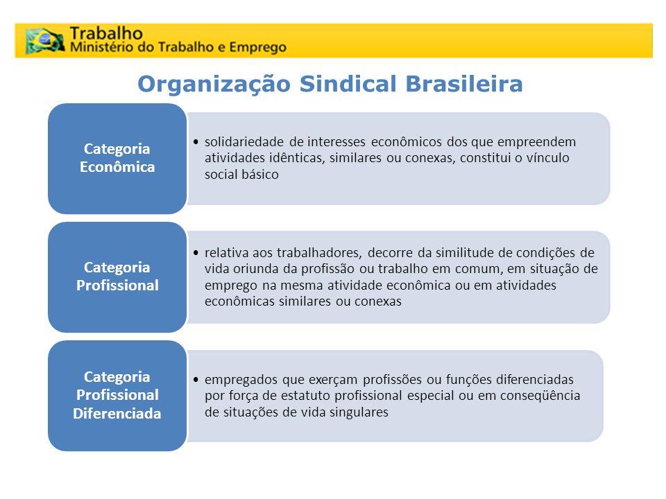 solidariedade de interesses econômicos dos que empreendem atividades idênticas, similares ou conexas, constitui o vínculo social básico Categoria Econ