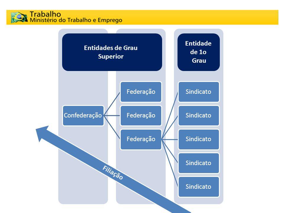 ConfederaçãoFederação Sindicato Entidades de Grau Superior Entidade de 1o Grau Filiação Organização Sindical Brasileira