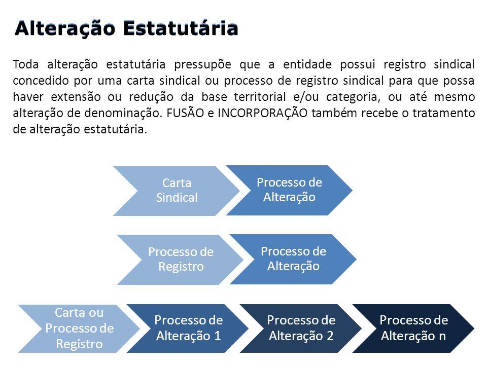 Carta ou Processo de Registro Processo de Alteração 1 Processo de Alteração 2 Processo de Alteração n Carta Sindical Processo de Alteração Processo de