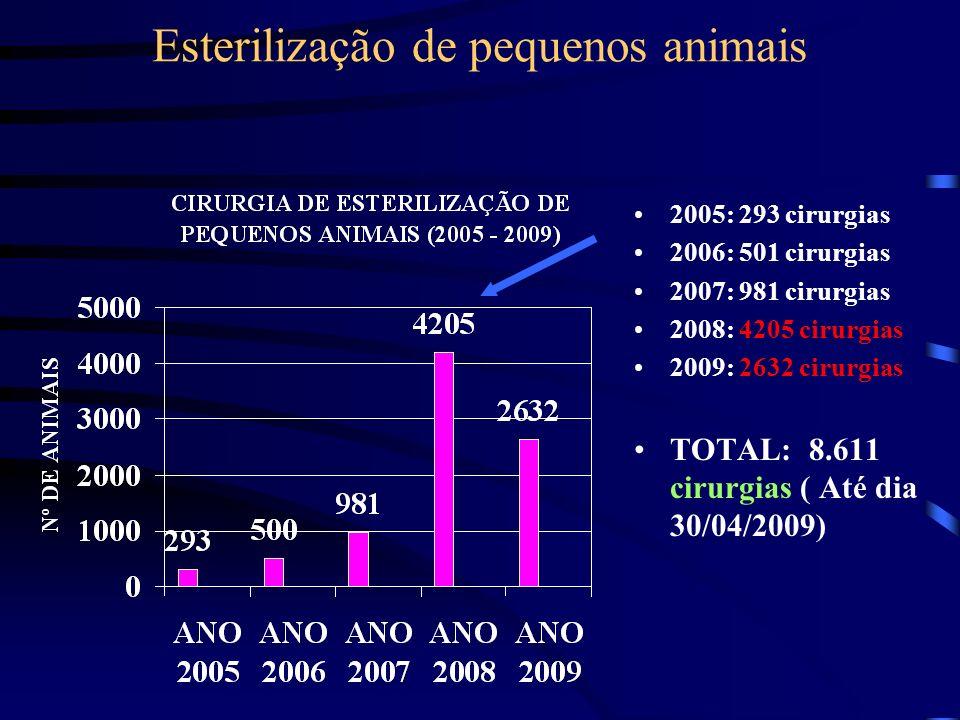Esterilização de pequenos animais 2005: 293 cirurgias 2006: 501 cirurgias 2007: 981 cirurgias 2008: 4205 cirurgias 2009: 2632 cirurgias TOTAL: 8.611 c