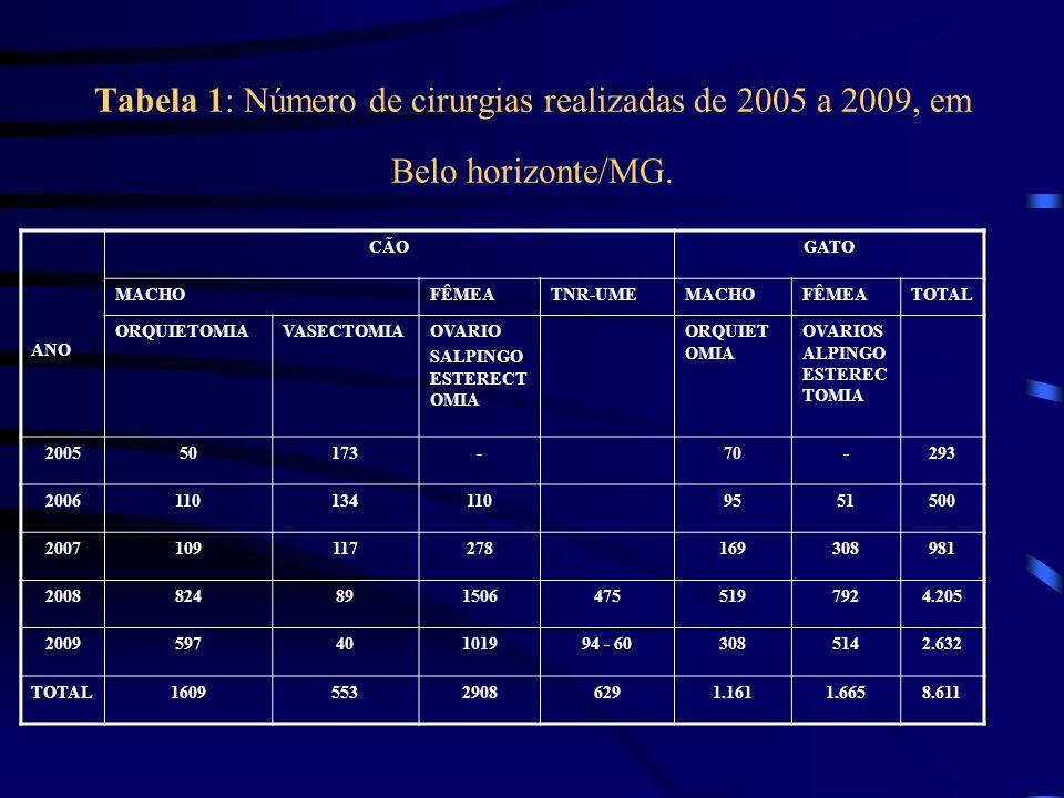 Tabela 1: Número de cirurgias realizadas de 2005 a 2009, em Belo horizonte/MG. ANO CÃOGATO MACHOFÊMEATNR-UMEMACHOFÊMEATOTAL ORQUIETOMIAVASECTOMIAOVARI