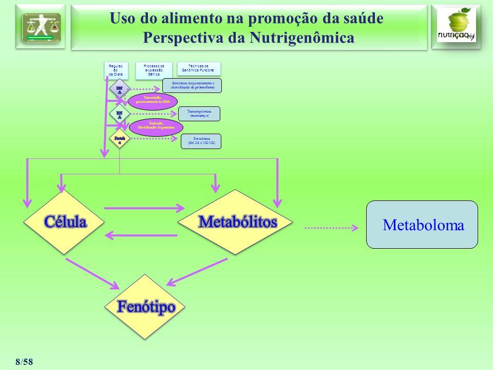 Uso do alimento na promoção da saúde Perspectiva da Nutrigenômica Uso do alimento na promoção da saúde Perspectiva da Nutrigenômica 19/58 ENTENDENDO A NUTRIGENÔMICA Estas interações entre o alimento e a expressão gênica é diretamente influenciada por mecanismos que podem mediar a regulação da expressão gênica: 1 – Ativação de fatores de transcrição atuando como ligantes; 2 – Alteração das concentrações de substratos intermediários das rotas metabólicas; 3 – Influência (positiva ou negativa) sobre as rotas de sinalização (Ridner, Gamberale et al., 2009) (Kaput e Rodriguez, 2004) ENTENDENDO A NUTRIGENÔMICA Estas interações entre o alimento e a expressão gênica é diretamente influenciada por mecanismos que podem mediar a regulação da expressão gênica: 1 – Ativação de fatores de transcrição atuando como ligantes; 2 – Alteração das concentrações de substratos intermediários das rotas metabólicas; 3 – Influência (positiva ou negativa) sobre as rotas de sinalização (Ridner, Gamberale et al., 2009) (Kaput e Rodriguez, 2004) Bio Mol Conceitos Considerações Objetivos Polimorfismo Doenças Referências
