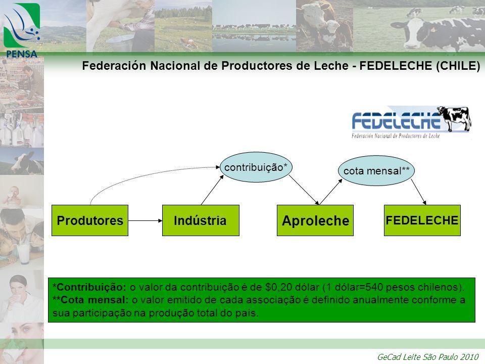 GeCad Leite São Paulo 2010 Federación Nacional de Productores de Leche - FEDELECHE (CHILE) Produtores Aproleche contribuição* FEDELECHE *Contribuição: