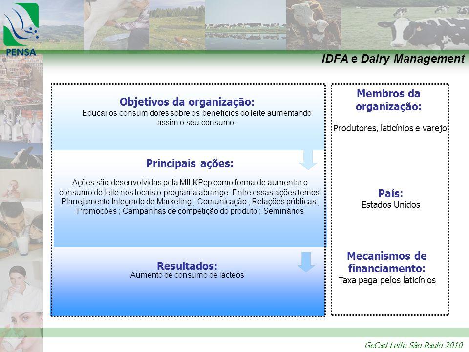 GeCad Leite São Paulo 2010 Resultados: Aumento de consumo de lácteos Principais ações: Ações são desenvolvidas pela MILKPep como forma de aumentar o c