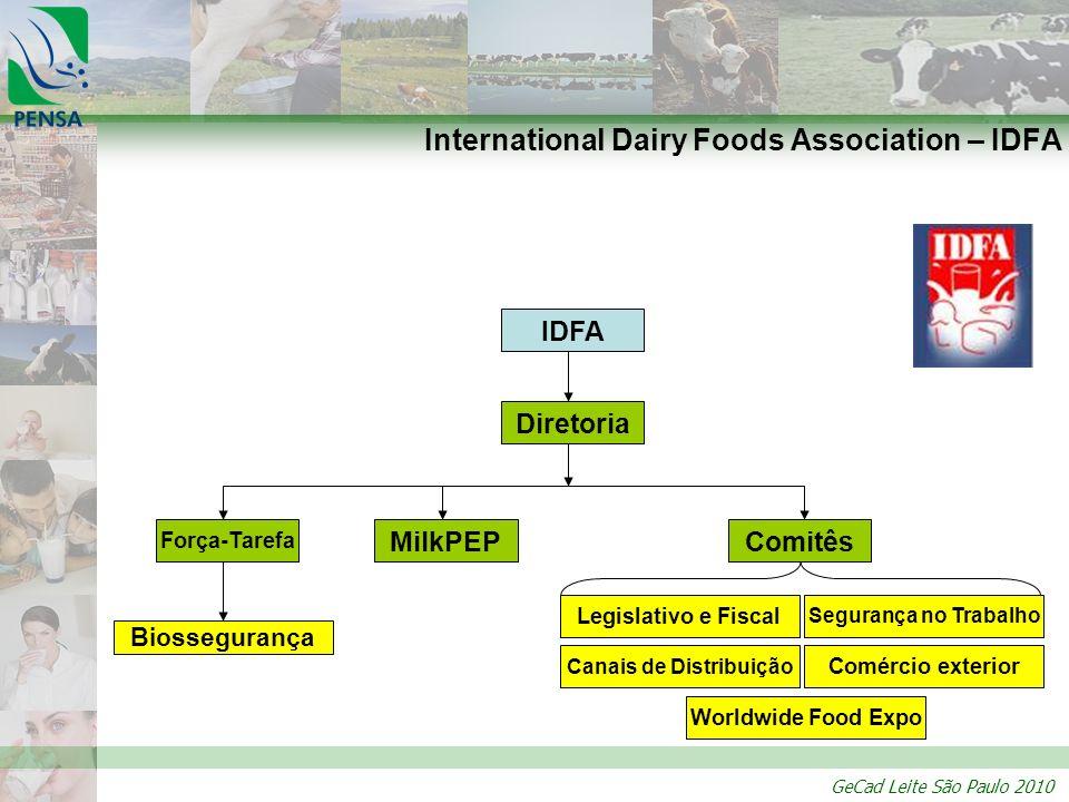 GeCad Leite São Paulo 2010 IDFA Diretoria Força-Tarefa Comitês Legislativo e Fiscal Segurança no Trabalho Comércio exterior Worldwide Food Expo Canais