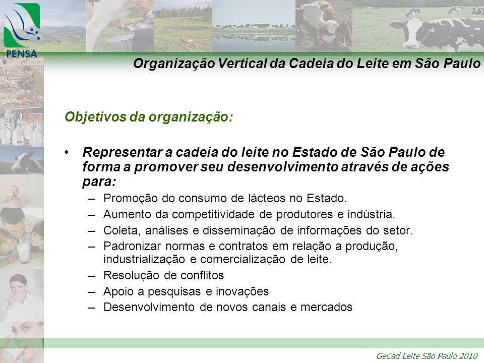 GeCad Leite São Paulo 2010 Organização Vertical da Cadeia do Leite em São Paulo Objetivos da organização: Representar a cadeia do leite no Estado de S
