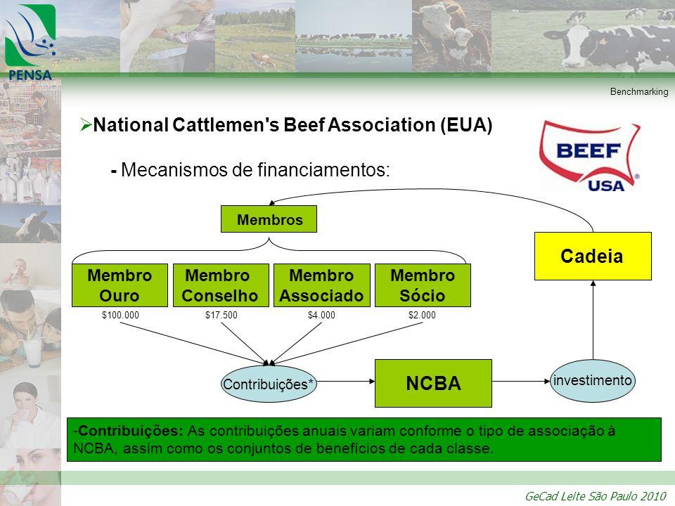 GeCad Leite São Paulo 2010 Benchmarking National Cattlemen's Beef Association (EUA) - Mecanismos de financiamentos: Contribuições * investimento Membr