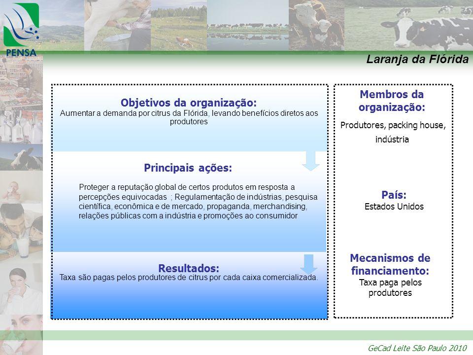 GeCad Leite São Paulo 2010 Resultados: Taxa são pagas pelos produtores de citrus por cada caixa comercializada. Principais ações: Proteger a reputação