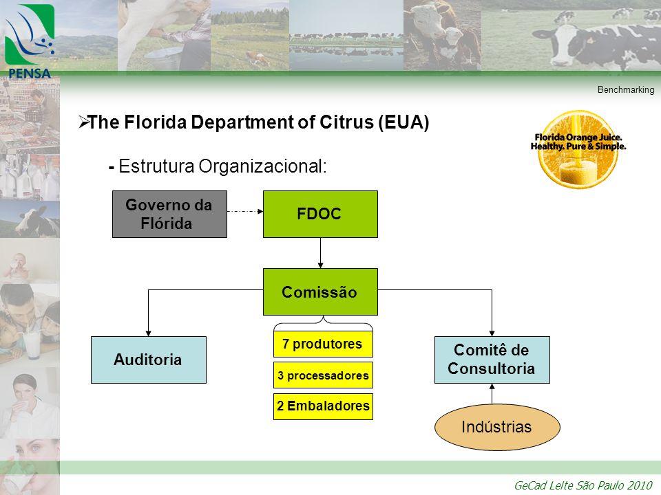GeCad Leite São Paulo 2010 Benchmarking The Florida Department of Citrus (EUA) - Estrutura Organizacional: Governo da Flórida FDOC Comissão 7 produtor