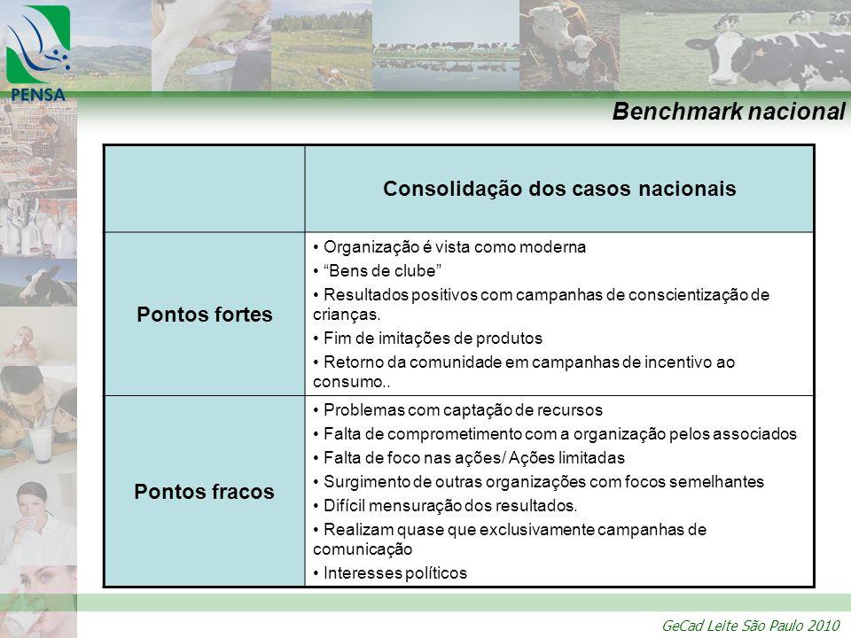 GeCad Leite São Paulo 2010 Benchmark nacional Consolidação dos casos nacionais Pontos fortes Organização é vista como moderna Bens de clube Resultados