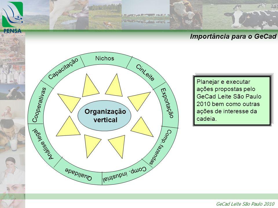 GeCad Leite São Paulo 2010 Sugestões de implementação PRODESEL Programa para o desenvolvimento do setor leiteiro Semelhante ao Fundo de Expansão da Agropecuária e da PESCA – Lei nº 7.964 de 16 de julho de 1992.