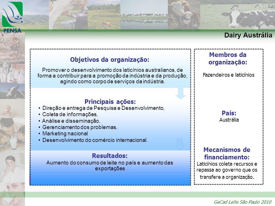 GeCad Leite São Paulo 2010 Produtores Associação das Indústrias lácteas contribuição* DMI *Contribuição: 15 centavos de dólar por hundredweight (45,3 kg) comercializado, sendo 5 repassados para Diretoria Nacional e 10 para a Associação das Indústrias.