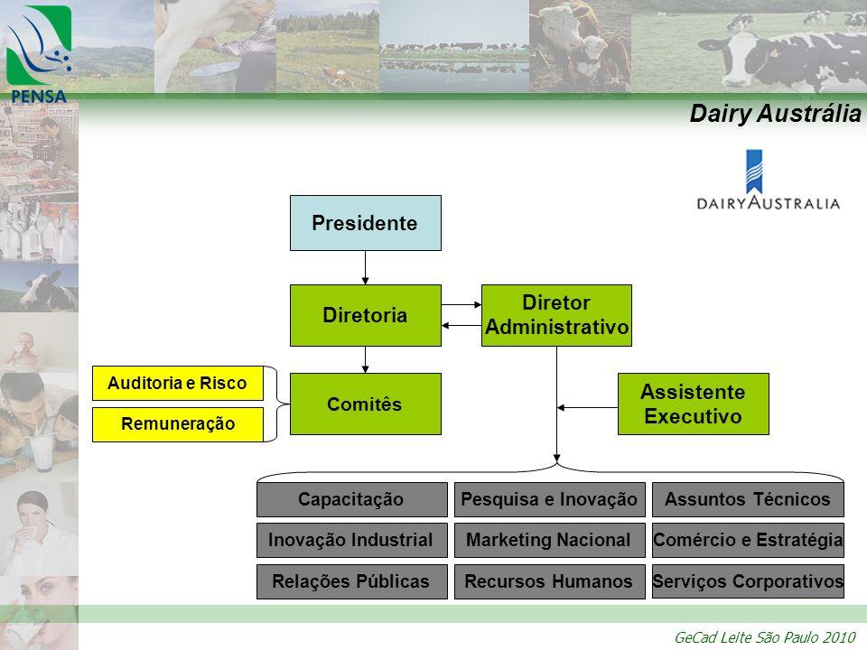 GeCad Leite São Paulo 2010 Mecanismo de financiamento: Dairy Austrália Indústria empréstimo* taxa** Investimentos Produtores -*Empréstimo: os membros da DA podem conceder empréstimos à organização, caso os juros não excedam os dos bancos australianos.