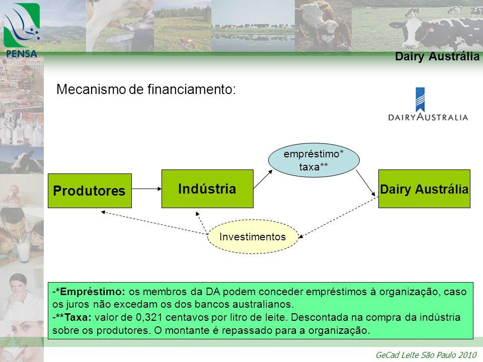 GeCad Leite São Paulo 2010 Mecanismo de financiamento: Dairy Austrália Indústria empréstimo* taxa** Investimentos Produtores -*Empréstimo: os membros