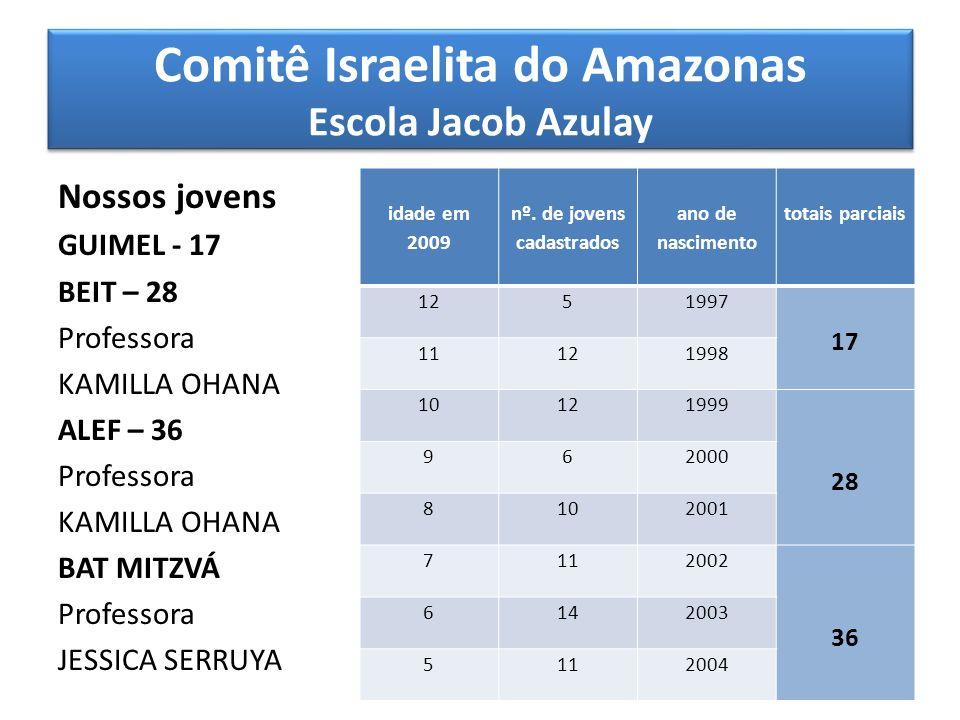 Comitê Israelita do Amazonas Escola Jacob Azulay TURMA ALEF Livro Texto Livrinho de rezas que visa familiarizar as crianças com algumas das principais orações do dia-a-dia.
