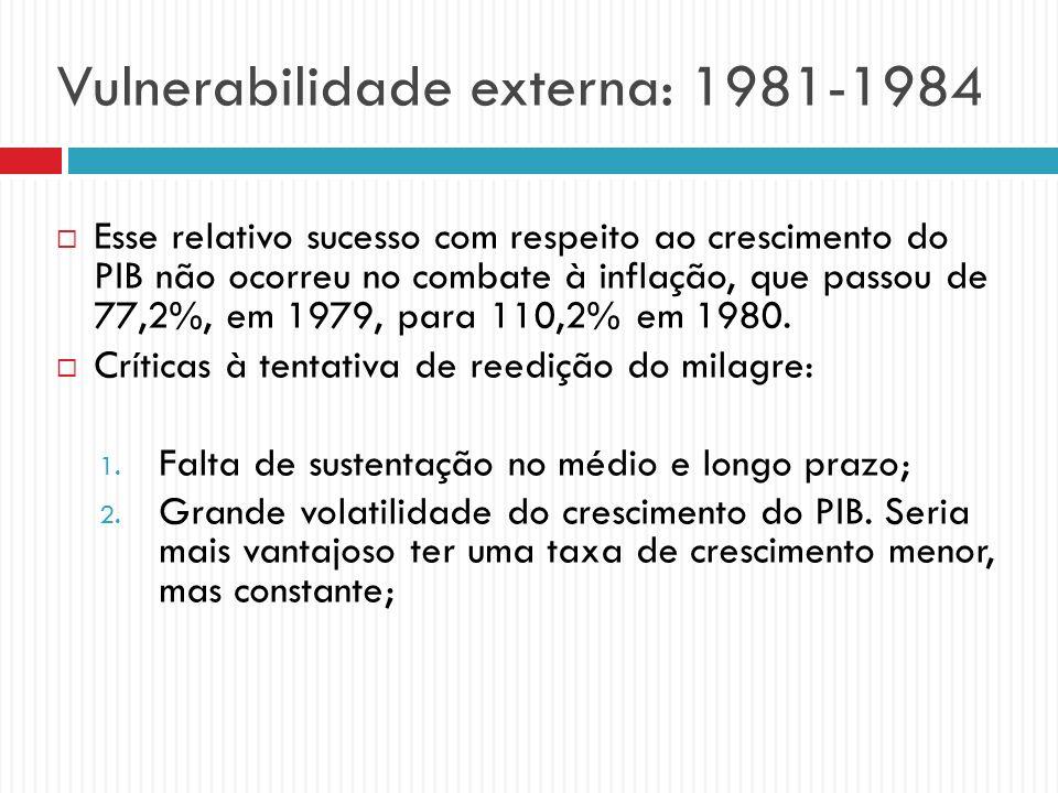 Vulnerabilidade externa: 1981-1984 Esse relativo sucesso com respeito ao crescimento do PIB não ocorreu no combate à inflação, que passou de 77,2%, em