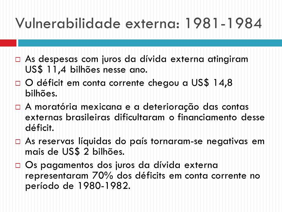 Vulnerabilidade externa: 1981-1984 As despesas com juros da dívida externa atingiram US$ 11,4 bilhões nesse ano. O déficit em conta corrente chegou a