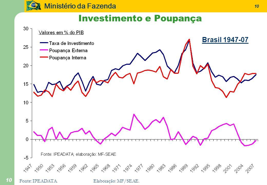 Ministério da Fazenda 10 Fonte: IPEADATA.Elaboração: MF/SEAE. Investimento e Poupança Brasil 1947-07