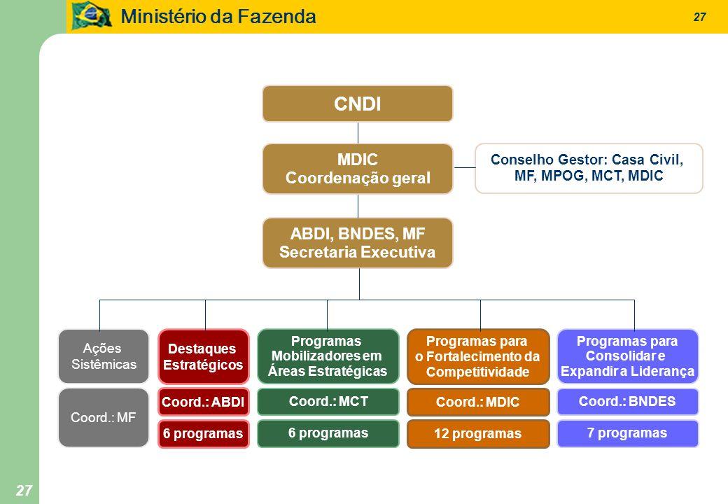 Ministério da Fazenda 27 CNDI MDIC Coordenação geral Conselho Gestor: Casa Civil, MF, MPOG, MCT, MDIC Ações Sistêmicas ABDI, BNDES, MF Secretaria Exec