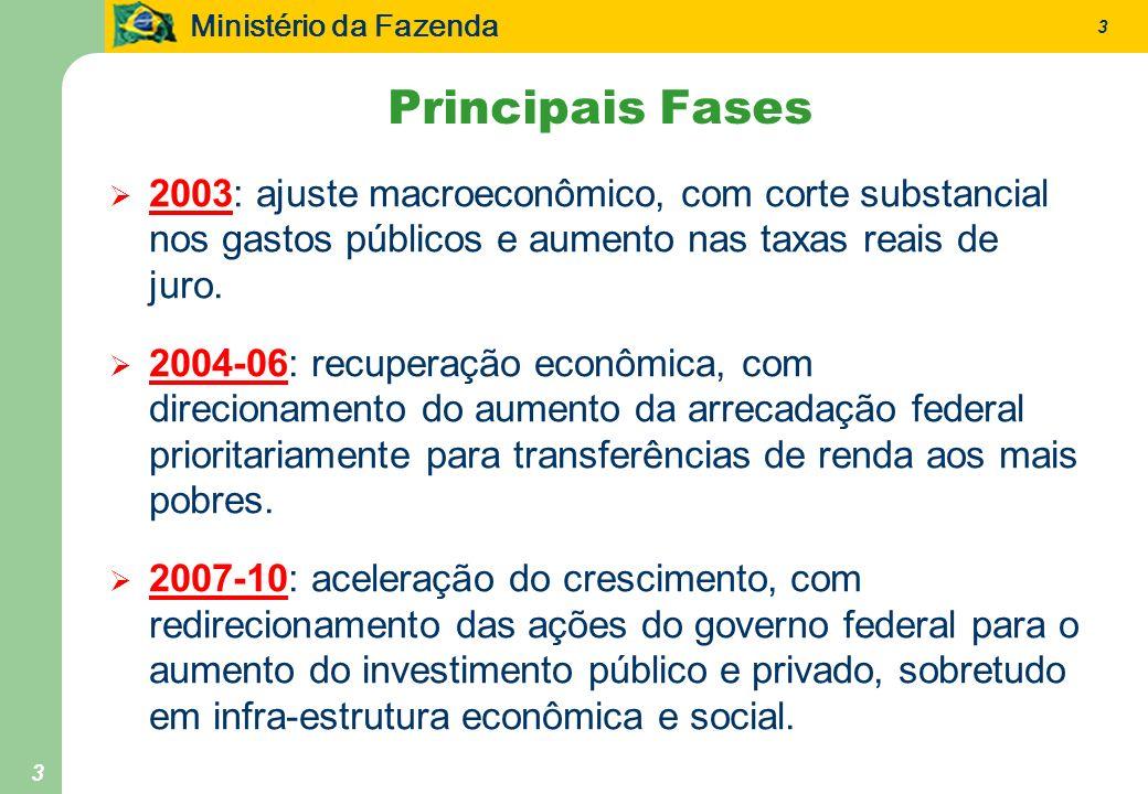Ministério da Fazenda 3 3 Principais Fases 2003: ajuste macroeconômico, com corte substancial nos gastos públicos e aumento nas taxas reais de juro. 2